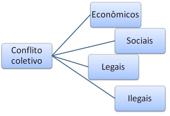 Divisão dos direitos coletivos