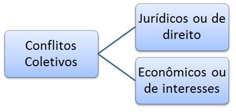 Classificação segundo Sérgio Pinto Martins